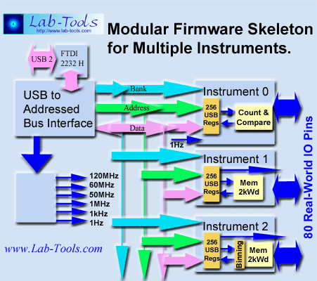 www.lab-tools.com - FPGA Modular Firmware Skeleton               for multiple instruments.